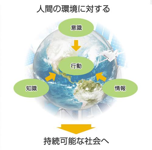 環境社会検定試験(eco検定