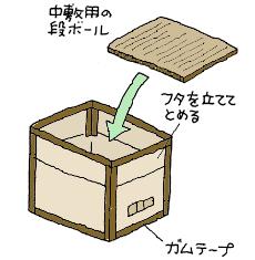 段ボール箱で容器を作る